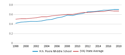 This chart display the diversity score of H.h. Poole Middle School and the public school average diversity score of Virginia by year, with the latest 2017-18 school year data.