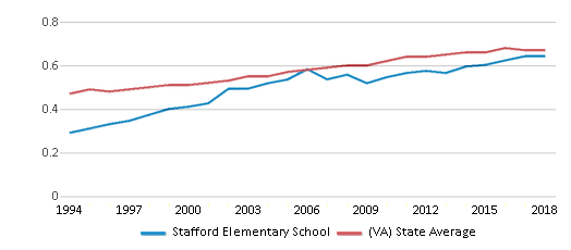 This chart display the diversity score of Stafford Elementary School and the public school average diversity score of Virginia by year, with the latest 2017-18 school year data.