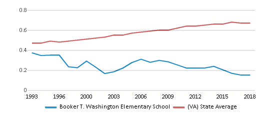 This chart display the diversity score of Booker T. Washington Elementary School and the public school average diversity score of Virginia by year, with the latest 2017-18 school year data.