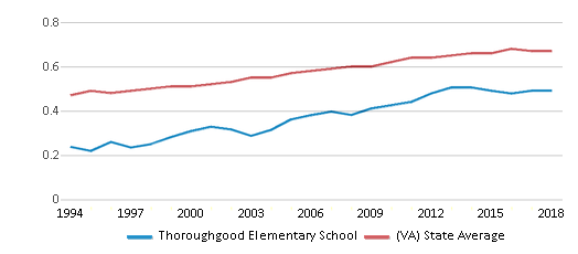 This chart display the diversity score of Thoroughgood Elementary School and the public school average diversity score of Virginia by year, with the latest 2017-18 school year data.
