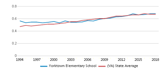 This chart display the diversity score of Yorktown Elementary School and the public school average diversity score of Virginia by year, with the latest 2017-18 school year data.