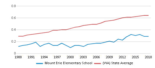 This chart display the diversity score of Mount Erie Elementary School and the public school average diversity score of Washington by year, with the latest 2017-18 school year data.