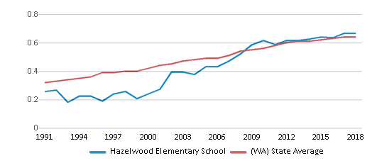 This chart display the diversity score of Hazelwood Elementary School and the public school average diversity score of Washington by year, with the latest 2017-18 school year data.