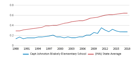 This chart display the diversity score of Capt Johnston Blakely Elementary School and the public school average diversity score of Washington by year, with the latest 2017-18 school year data.
