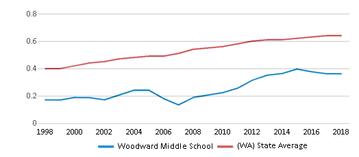 This chart display the diversity score of Woodward Middle School and the public school average diversity score of Washington by year, with the latest 2017-18 school year data.