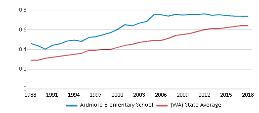 This chart display the diversity score of Ardmore Elementary School and the public school average diversity score of Washington by year, with the latest 2017-18 school year data.