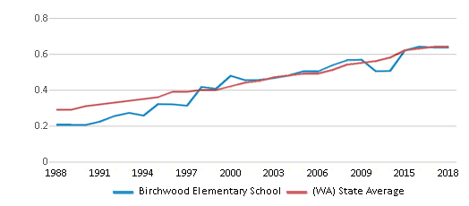 This chart display the diversity score of Birchwood Elementary School and the public school average diversity score of Washington by year, with the latest 2017-18 school year data.