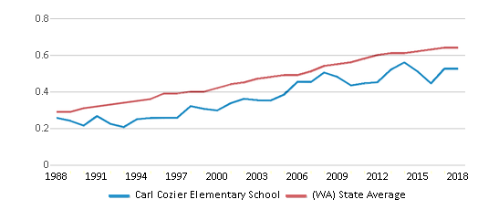 This chart display the diversity score of Carl Cozier Elementary School and the public school average diversity score of Washington by year, with the latest 2017-18 school year data.