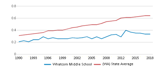 This chart display the diversity score of Whatcom Middle School and the public school average diversity score of Washington by year, with the latest 2017-18 school year data.