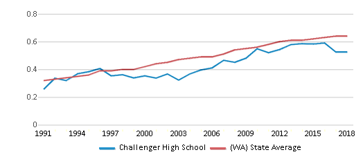 This chart display the diversity score of Challenger High School and the public school average diversity score of Washington by year, with the latest 2017-18 school year data.