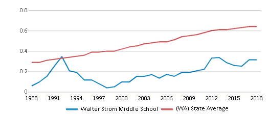 This chart display the diversity score of Walter Strom Middle School and the public school average diversity score of Washington by year, with the latest 2017-18 school year data.