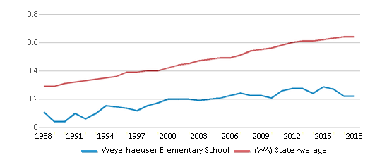 This chart display the diversity score of Weyerhaeuser Elementary School and the public school average diversity score of Washington by year, with the latest 2017-18 school year data.