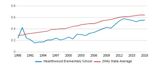 This chart display the diversity score of Hearthwood Elementary School and the public school average diversity score of Washington by year, with the latest 2017-18 school year data.