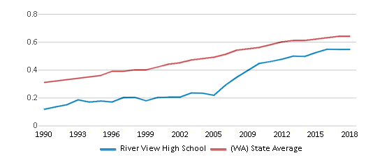 This chart display the diversity score of River View High School and the public school average diversity score of Washington by year, with the latest 2017-18 school year data.