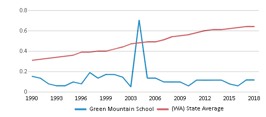 This chart display the diversity score of Green Mountain School and the public school average diversity score of Washington by year, with the latest 2017-18 school year data.