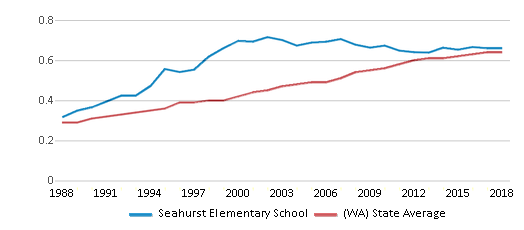 This chart display the diversity score of Seahurst Elementary School and the public school average diversity score of Washington by year, with the latest 2017-18 school year data.