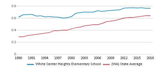 This chart display the diversity score of White Center Heights Elementary School and the public school average diversity score of Washington by year, with the latest 2017-18 school year data.