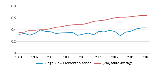 This chart display the diversity score of Ridge View Elementary School and the public school average diversity score of Washington by year, with the latest 2017-18 school year data.