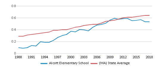 This chart display the diversity score of Alcott Elementary School and the public school average diversity score of Washington by year, with the latest 2017-18 school year data.