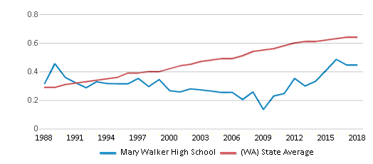 This chart display the diversity score of Mary Walker High School and the public school average diversity score of Washington by year, with the latest 2017-18 school year data.