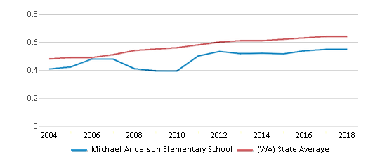 This chart display the diversity score of Michael Anderson Elementary School and the public school average diversity score of Washington by year, with the latest 2017-18 school year data.