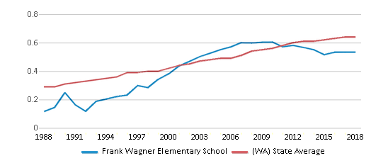 This chart display the diversity score of Frank Wagner Elementary School and the public school average diversity score of Washington by year, with the latest 2017-18 school year data.