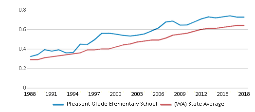 This chart display the diversity score of Pleasant Glade Elementary School and the public school average diversity score of Washington by year, with the latest 2017-18 school year data.