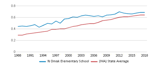 This chart display the diversity score of N Omak Elementary School and the public school average diversity score of Washington by year, with the latest 2017-18 school year data.