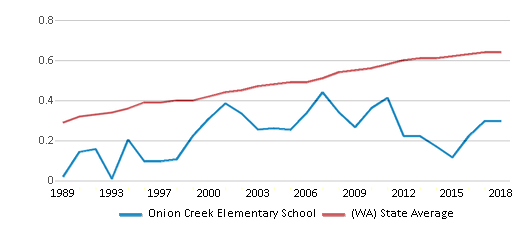 This chart display the diversity score of Onion Creek Elementary School and the public school average diversity score of Washington by year, with the latest 2017-18 school year data.
