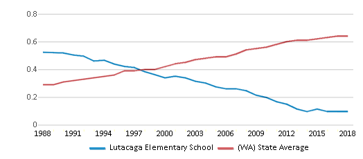This chart display the diversity score of Lutacaga Elementary School and the public school average diversity score of Washington by year, with the latest 2017-18 school year data.