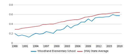 This chart display the diversity score of Woodland Elementary School and the public school average diversity score of Washington by year, with the latest 2017-18 school year data.
