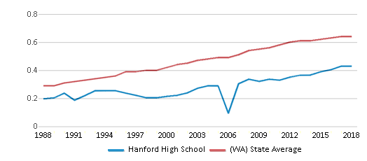 This chart display the diversity score of Hanford High School and the public school average diversity score of Washington by year, with the latest 2017-18 school year data.