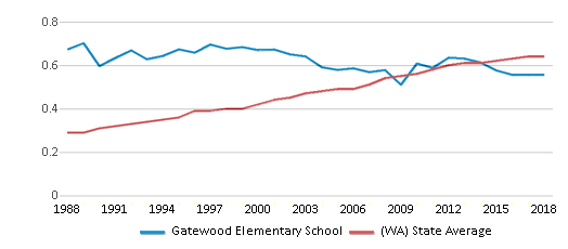 This chart display the diversity score of Gatewood Elementary School and the public school average diversity score of Washington by year, with the latest 2017-18 school year data.