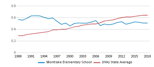 This chart display the diversity score of Montlake Elementary School and the public school average diversity score of Washington by year, with the latest 2017-18 school year data.