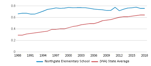 This chart display the diversity score of Northgate Elementary School and the public school average diversity score of Washington by year, with the latest 2017-18 school year data.