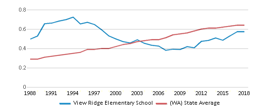 This chart display the diversity score of View Ridge Elementary School and the public school average diversity score of Washington by year, with the latest 2017-18 school year data.