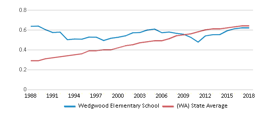 This chart display the diversity score of Wedgwood Elementary School and the public school average diversity score of Washington by year, with the latest 2017-18 school year data.