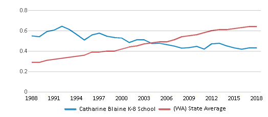 This chart display the diversity score of Catharine Blaine K-8 School and the public school average diversity score of Washington by year, with the latest 2017-18 school year data.