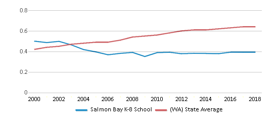 This chart display the diversity score of Salmon Bay K-8 School and the public school average diversity score of Washington by year, with the latest 2017-18 school year data.