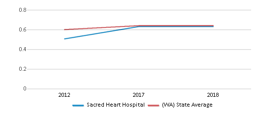 This chart display the diversity score of Sacred Heart Hospital and the public school average diversity score of Washington by year, with the latest 2017-18 school year data.