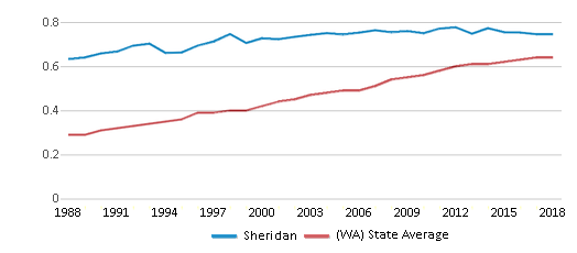 This chart display the diversity score of Sheridan and the public school average diversity score of Washington by year, with the latest 2017-18 school year data.