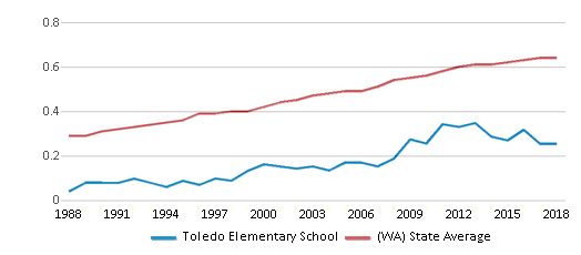 This chart display the diversity score of Toledo Elementary School and the public school average diversity score of Washington by year, with the latest 2017-18 school year data.