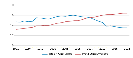 This chart display the diversity score of Union Gap School and the public school average diversity score of Washington by year, with the latest 2017-18 school year data.