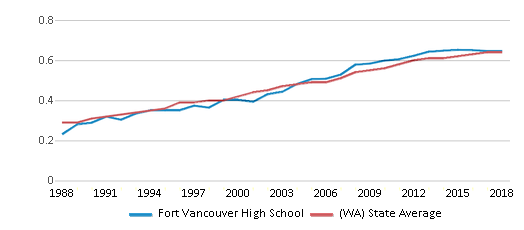 This chart display the diversity score of Fort Vancouver High School and the public school average diversity score of Washington by year, with the latest 2017-18 school year data.
