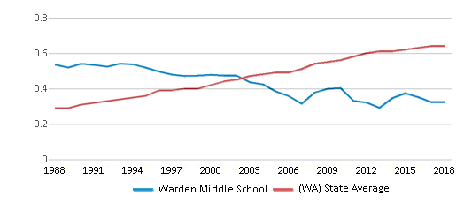This chart display the diversity score of Warden Middle School and the public school average diversity score of Washington by year, with the latest 2017-18 school year data.