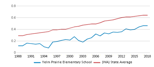This chart display the diversity score of Yelm Prairie Elementary School and the public school average diversity score of Washington by year, with the latest 2017-18 school year data.