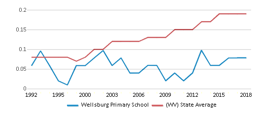 This chart display the diversity score of Wellsburg Primary School and the public school average diversity score of West Virginia by year, with the latest 2017-18 school year data.