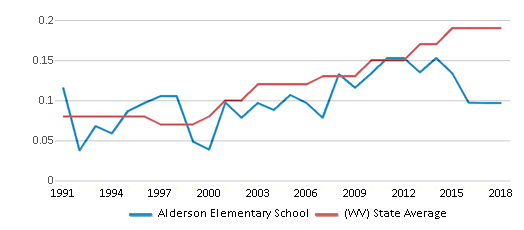 This chart display the diversity score of Alderson Elementary School and the public school average diversity score of West Virginia by year, with the latest 2017-18 school year data.