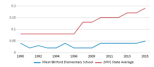 This chart display the diversity score of West Milford Elementary School and the public school average diversity score of West Virginia by year, with the latest 2014-15 school year data.