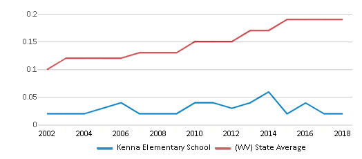 This chart display the diversity score of Kenna Elementary School and the public school average diversity score of West Virginia by year, with the latest 2017-18 school year data.